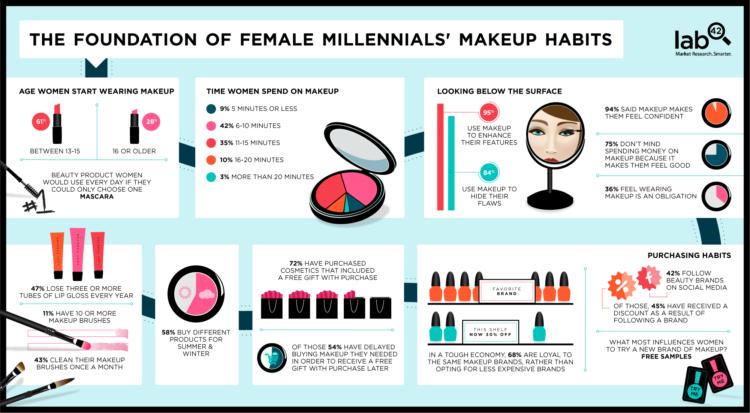 makeup unboxing trend