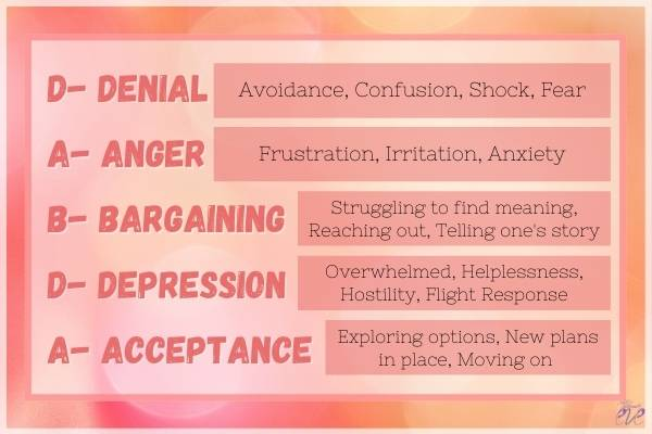 DABDA Stages Explained, Heartbreak Survival Guide